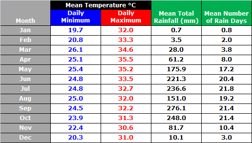 Siem Reap Monthly Temperature Table