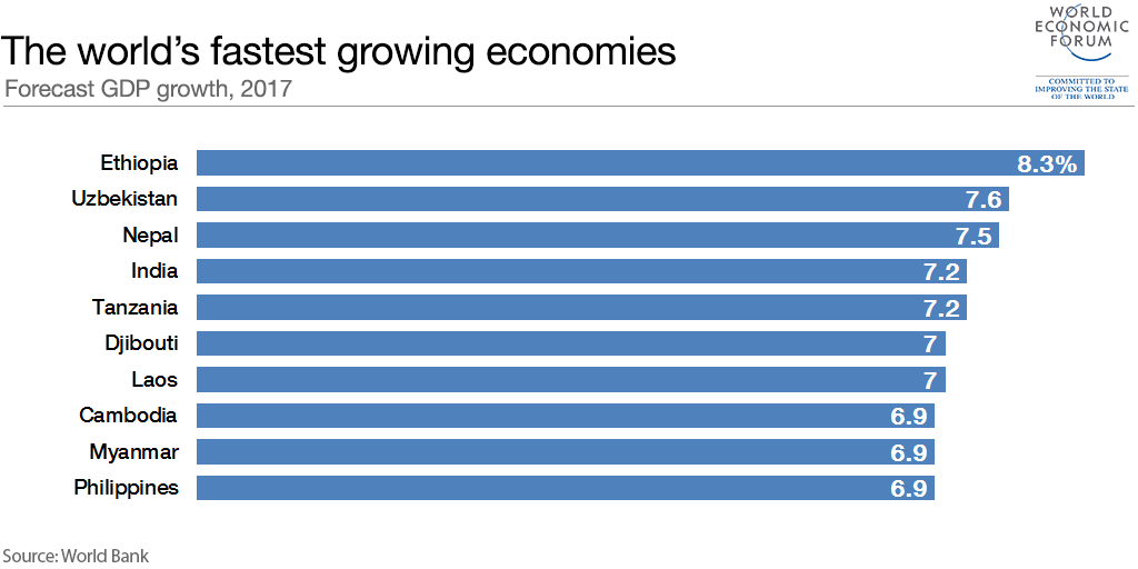 10 fastest growing economies in the world in 2017